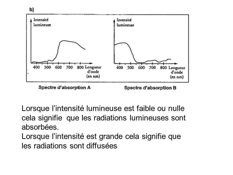 Lorsque lintensité lumineuse est faible ou nulle cela signifie que les radiations lumineuses sont absorbées. Lorsque lintensité est grande cela signif