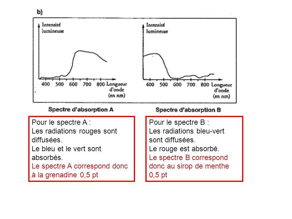 Pour le spectre A : Les radiations rouges sont diffusées. Le bleu et le vert sont absorbés. Le spectre A correspond donc à la grenadine 0,5 pt Pour le
