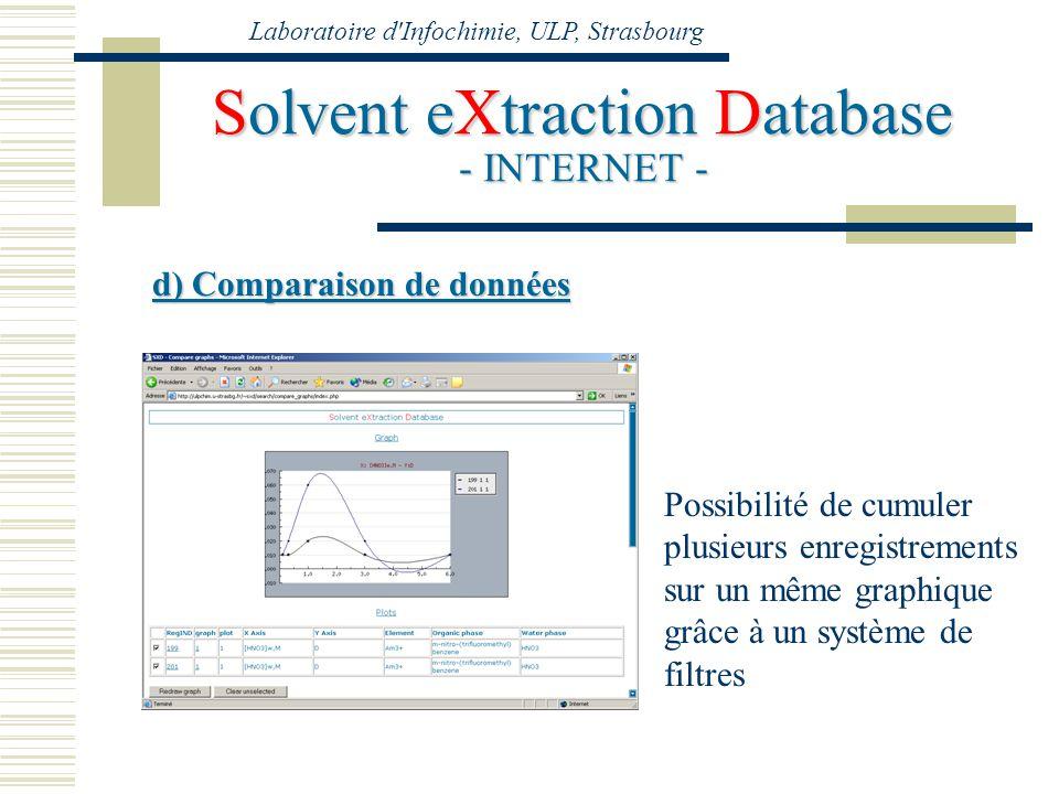 Laboratoire d'Infochimie, ULP, Strasbourg Solvent eXtraction Database - INTERNET - d) Comparaison de données Possibilité de cumuler plusieurs enregist