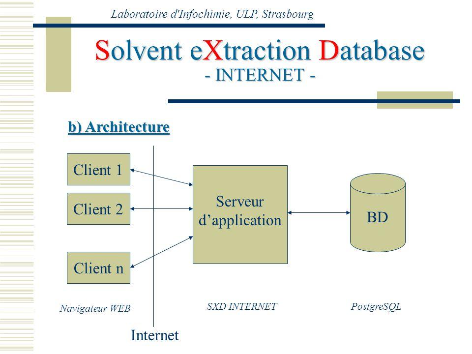 Laboratoire d'Infochimie, ULP, Strasbourg Solvent eXtraction Database - INTERNET - b) Architecture Serveur dapplication Client 1 Client 2 Client n Int