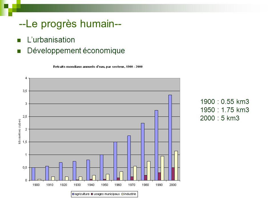 --Le progrès humain-- Lurbanisation Développement économique 1900 : 0.55 km3 1950 : 1.75 km3 2000 : 5 km3