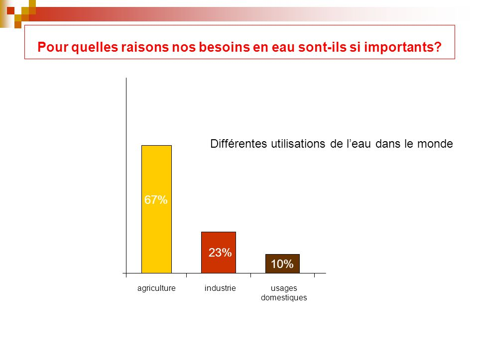 Pour quelles raisons nos besoins en eau sont-ils si importants? agricultureindustrieusages domestiques 67% 23% 10% Différentes utilisations de leau da