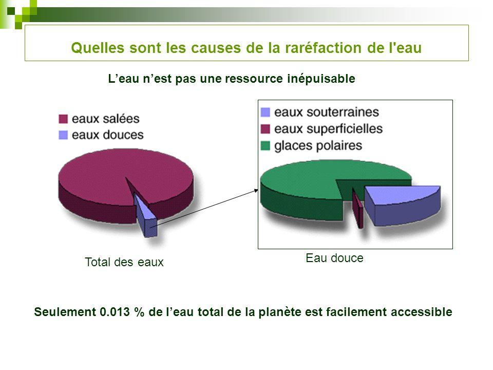 Quelles sont les causes de la raréfaction de l'eau Leau nest pas une ressource inépuisable Total des eaux Eau douce Seulement 0.013 % de leau total de