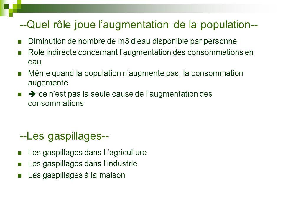 --Quel rôle joue laugmentation de la population-- Diminution de nombre de m3 deau disponible par personne Role indirecte concernant laugmentation des