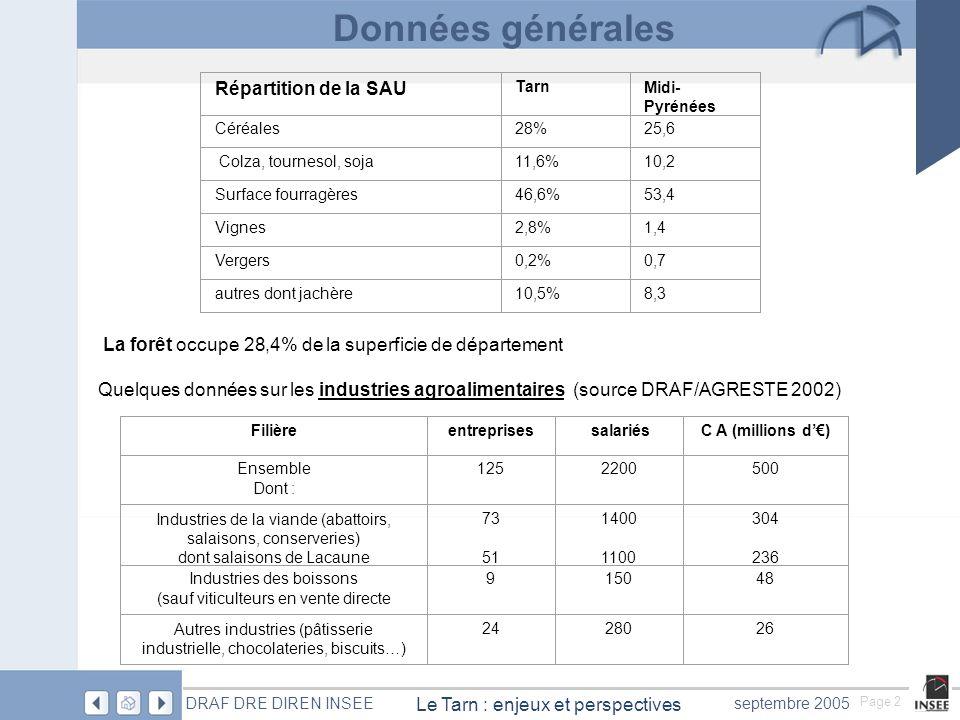 Page 2 Le Tarn : enjeux et perspectives DRAF DRE DIREN INSEEseptembre 2005 Données générales Le Tarn est département urbain et industriel mais lagriculture occupe encore une place importante dans le paysage économique du département Nombre dexploitations : 6875 ( – 10% depuis 2000) Répartition de la SAU TarnMidi- Pyrénées Céréales28%25,6 Colza, tournesol, soja11,6%10,2 Surface fourragères46,6%53,4 Vignes2,8%1,4 Vergers0,2%0,7 autres dont jachère10,5%8,3 La forêt occupe 28,4% de la superficie de département Quelques données sur les industries agroalimentaires (source DRAF/AGRESTE 2002) Filièreentreprises salariésC A (millions d) Ensemble Dont : 1252200500 Industries de la viande (abattoirs, salaisons, conserveries) dont salaisons de Lacaune 73 51 1400 1100 304 236 Industries des boissons (sauf viticulteurs en vente directe 915048 Autres industries (pâtisserie industrielle, chocolateries, biscuits…) 2428026 Données générales