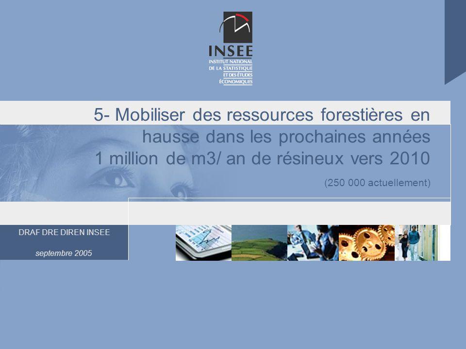 DRAF DRE DIREN INSEE septembre 2005 5- Mobiliser des ressources forestières en hausse dans les prochaines années 1 million de m3/ an de résineux vers 2010 (250 000 actuellement)