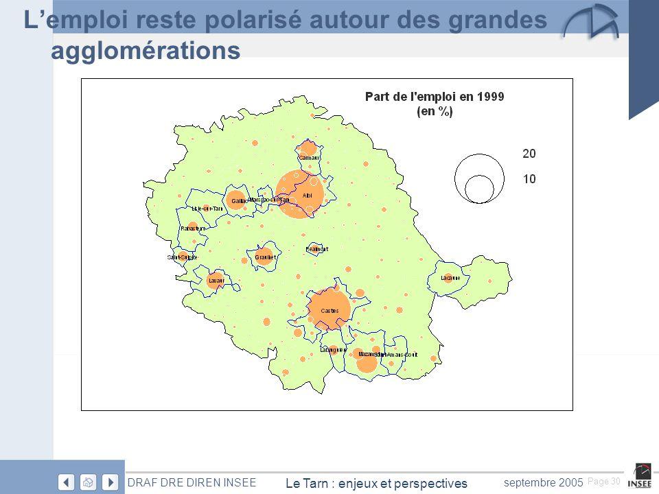 Page 30 Le Tarn : enjeux et perspectives DRAF DRE DIREN INSEEseptembre 2005 Lemploi reste polarisé autour des grandes agglomérations