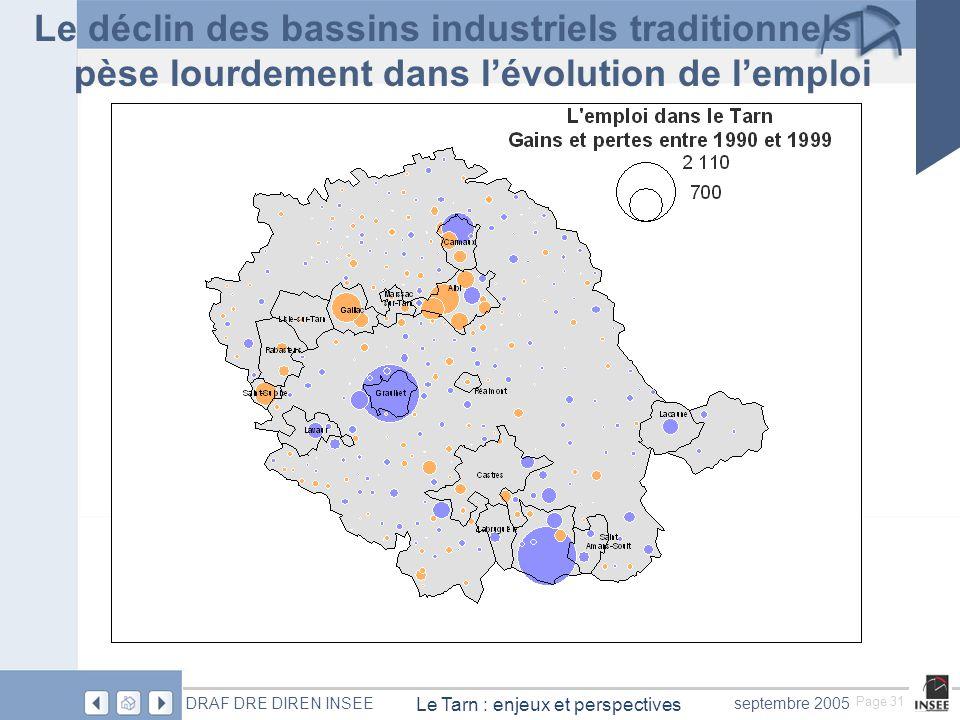 Page 31 Le Tarn : enjeux et perspectives DRAF DRE DIREN INSEEseptembre 2005 Le déclin des bassins industriels traditionnels pèse lourdement dans lévolution de lemploi