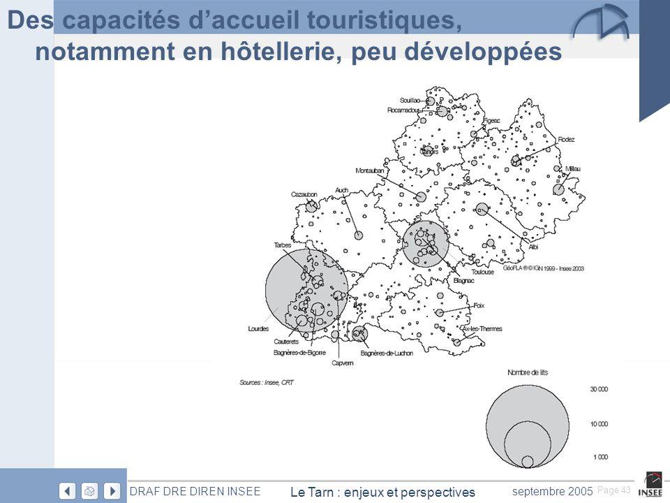 Page 43 Le Tarn : enjeux et perspectives DRAF DRE DIREN INSEEseptembre 2005 Des capacités daccueil touristiques, notamment en hôtellerie, peu développées