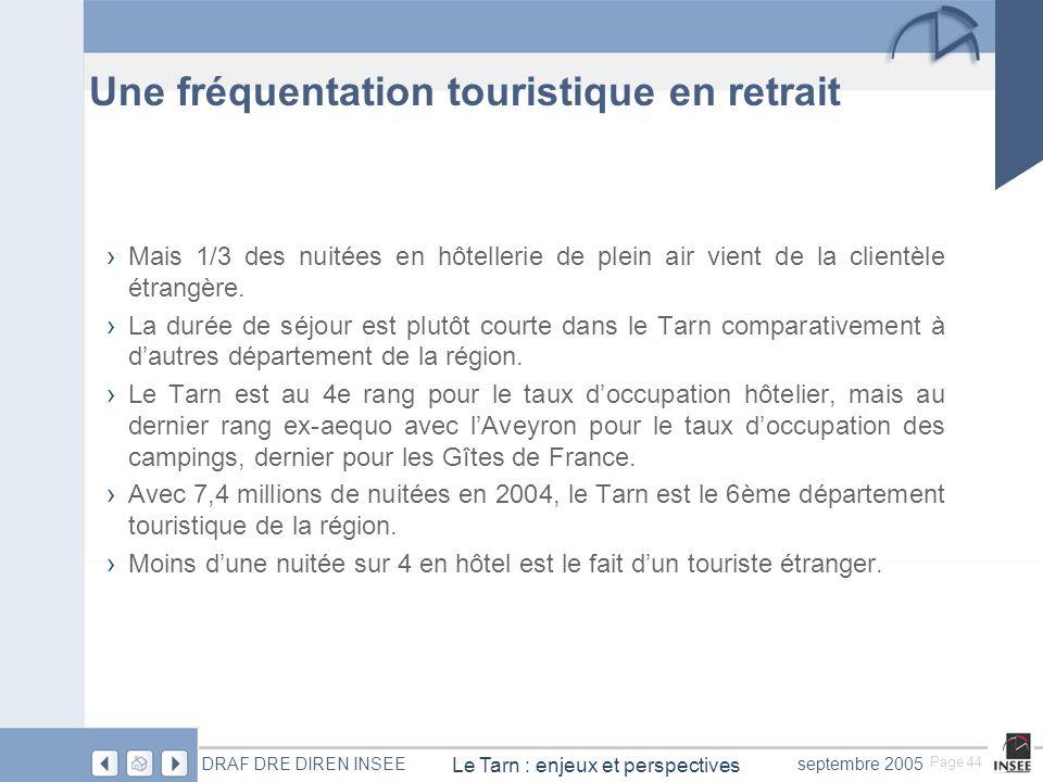 Page 44 Le Tarn : enjeux et perspectives DRAF DRE DIREN INSEEseptembre 2005 Une fréquentation touristique en retrait Mais 1/3 des nuitées en hôtellerie de plein air vient de la clientèle étrangère.