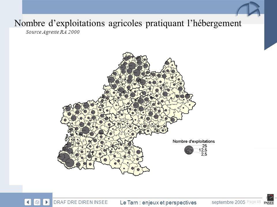 Page 46 Le Tarn : enjeux et perspectives DRAF DRE DIREN INSEEseptembre 2005 Nombre dexploitations agricoles pratiquant lhébergement Source Agreste RA 2000