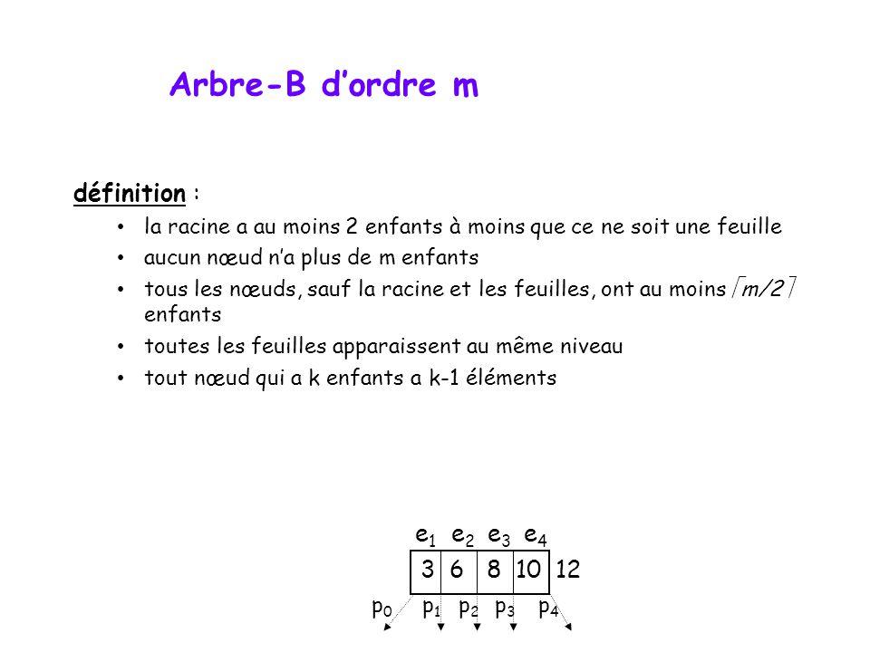 Arbre-B dordre m définition : la racine a au moins 2 enfants à moins que ce ne soit une feuille aucun nœud na plus de m enfants tous les nœuds, sauf la racine et les feuilles, ont au moins m/2 enfants toutes les feuilles apparaissent au même niveau tout nœud qui a k enfants a k-1 éléments 3 6 8 10 12 p0p0 p1p1 p2p2 p3p3 p4p4 e1e1 e2e2 e3e3 e4e4