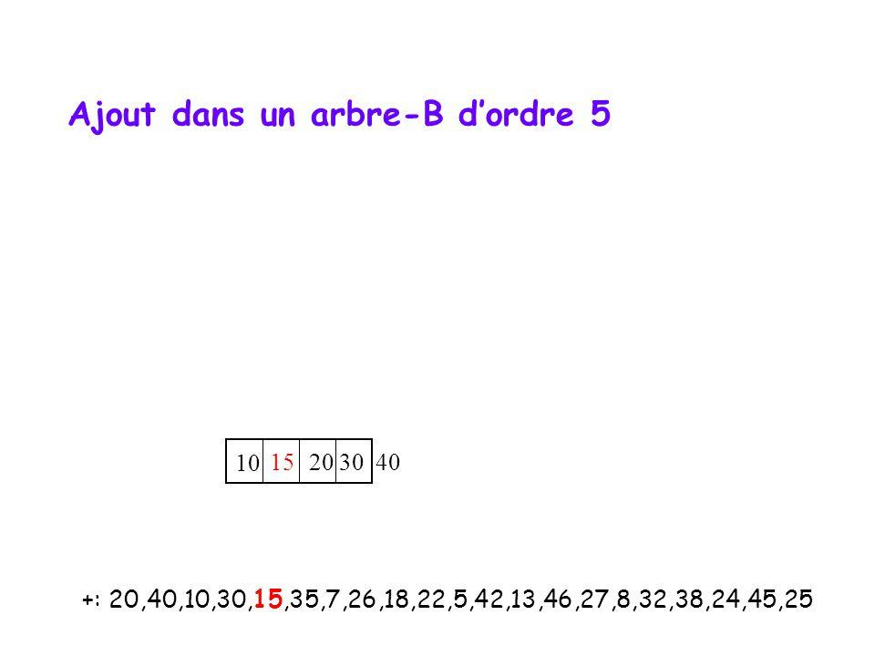 +: 20,40,10,30,15,35,7,26,18,22,5,42,13,46,27,8,32,38,24,45,25 10 15 20 30 40 Ajout dans un arbre-B dordre 5