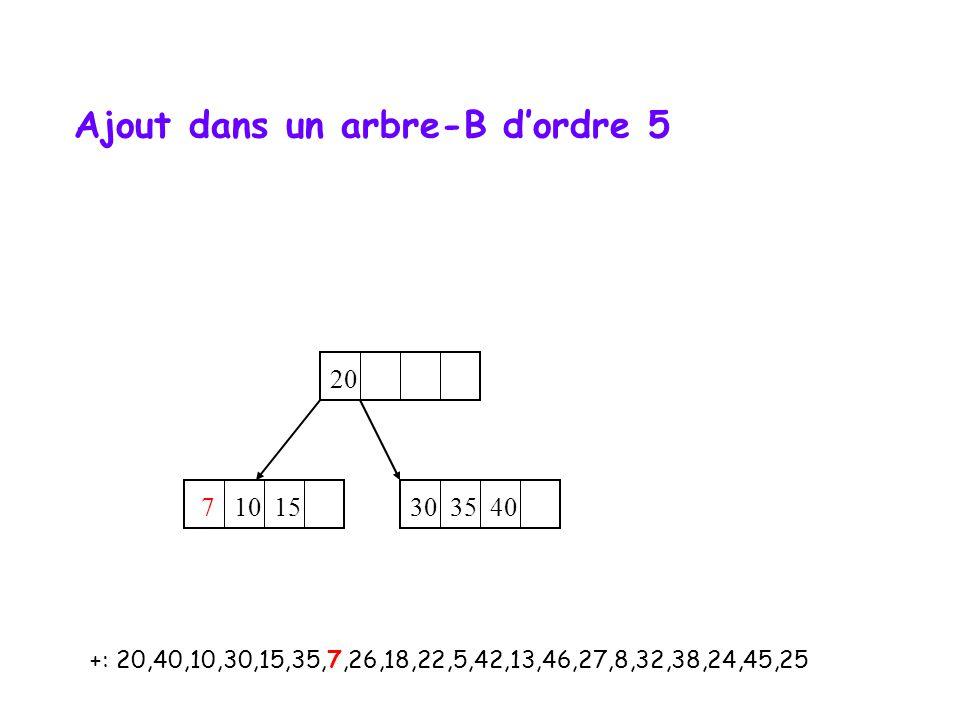 +: 20,40,10,30,15,35,7,26,18,22,5,42,13,46,27,8,32,38,24,45,25 20 7 10 15 30 35 40 Ajout dans un arbre-B dordre 5