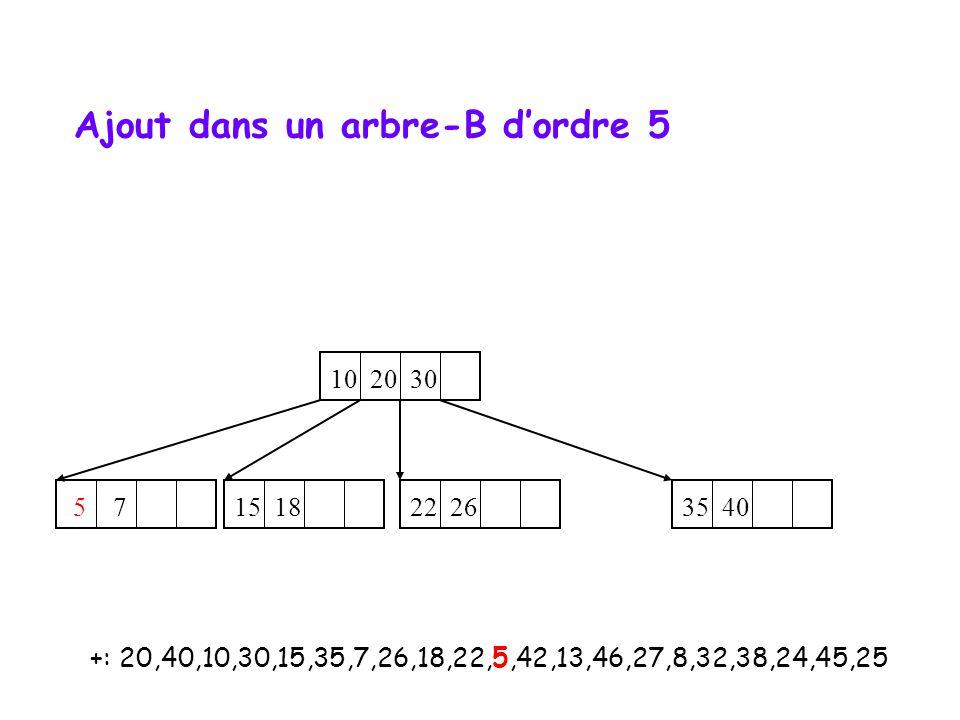 +: 20,40,10,30,15,35,7,26,18,22,5,42,13,46,27,8,32,38,24,45,25 10 20 30 35 40 5 7 22 26 15 18 Ajout dans un arbre-B dordre 5