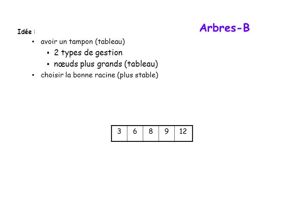 Arbres-B 368912 Idée : avoir un tampon (tableau) 2 types de gestion nœuds plus grands (tableau) choisir la bonne racine (plus stable)