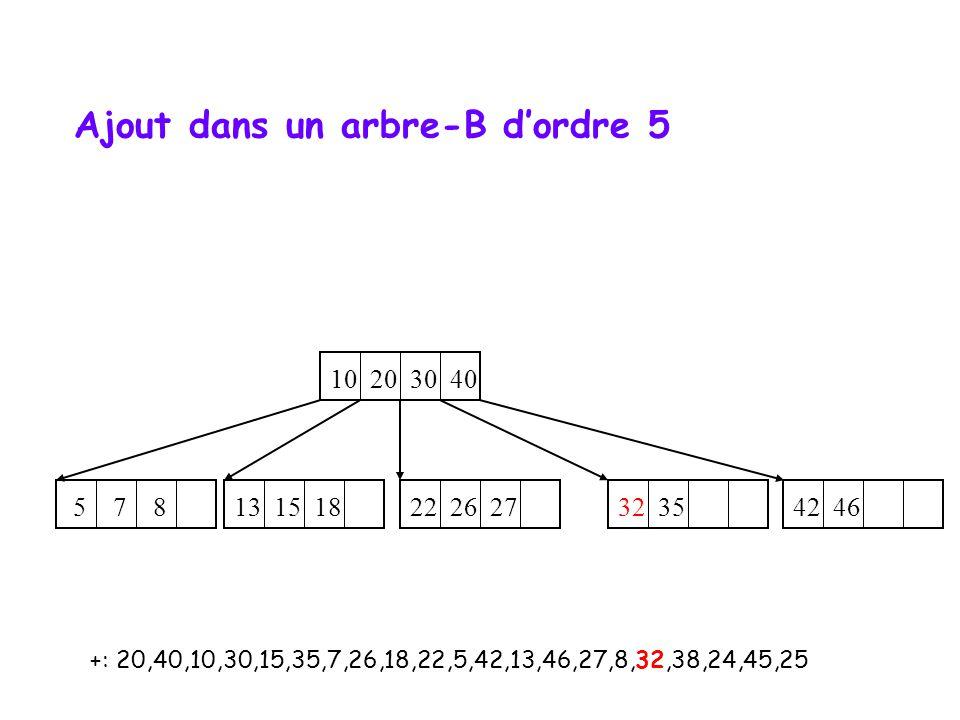 +: 20,40,10,30,15,35,7,26,18,22,5,42,13,46,27,8,32,38,24,45,25 10 20 30 40 32 35 42 46 5 7 8 22 26 27 13 15 18 Ajout dans un arbre-B dordre 5
