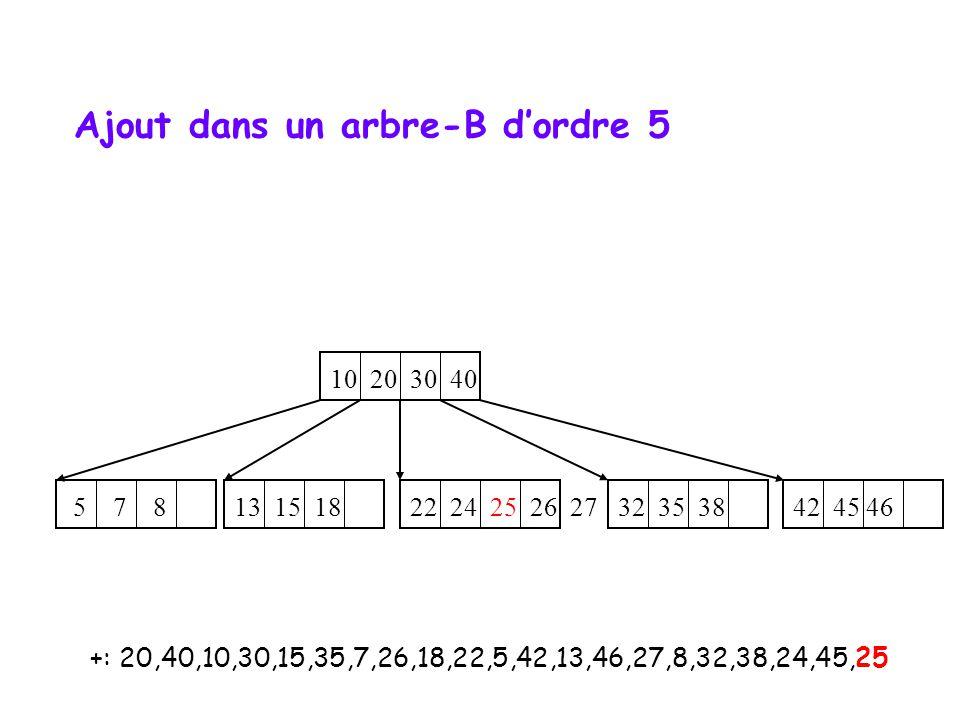 +: 20,40,10,30,15,35,7,26,18,22,5,42,13,46,27,8,32,38,24,45,25 10 20 30 40 5 7 8 22 24 25 26 27 32 35 38 13 15 18 42 45 46 Ajout dans un arbre-B dordre 5