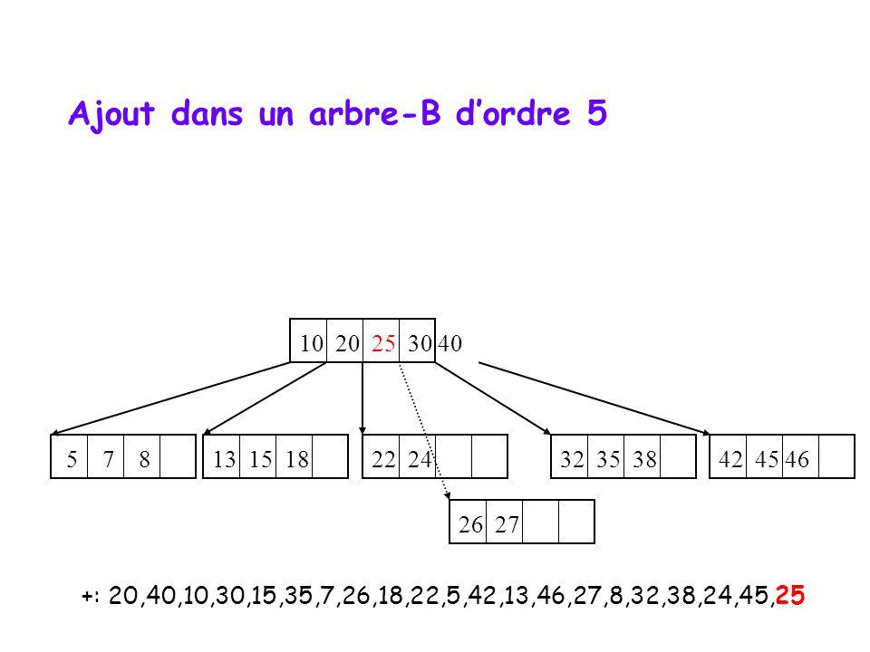 +: 20,40,10,30,15,35,7,26,18,22,5,42,13,46,27,8,32,38,24,45,25 10 20 25 30 40 5 7 8 22 24 32 35 38 13 15 18 42 45 46 26 27 Ajout dans un arbre-B dordre 5
