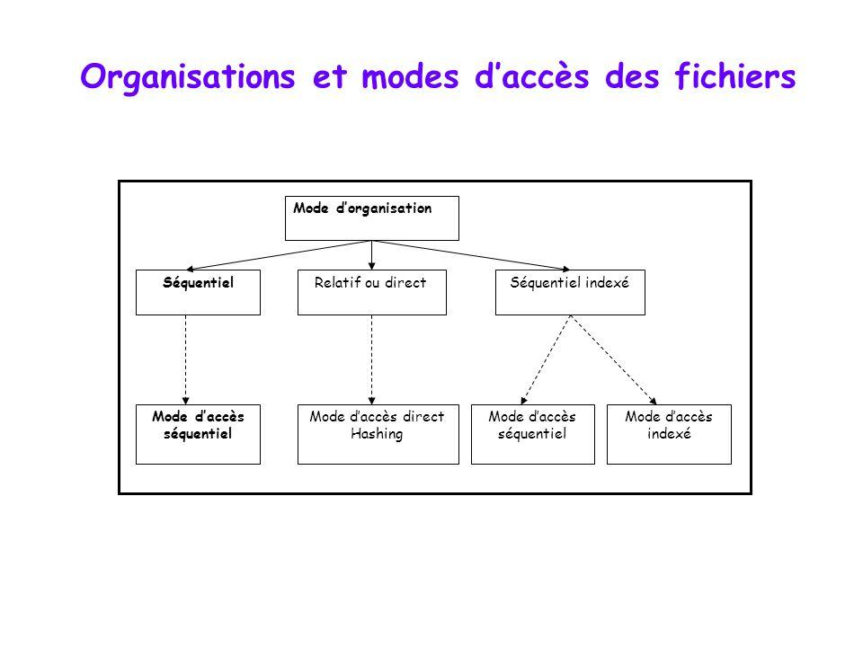 Organisations et modes daccès des fichiers Mode dorganisation SéquentielRelatif ou directSéquentiel indexé Mode daccès séquentiel Mode daccès direct Hashing Mode daccès séquentiel Mode daccès indexé