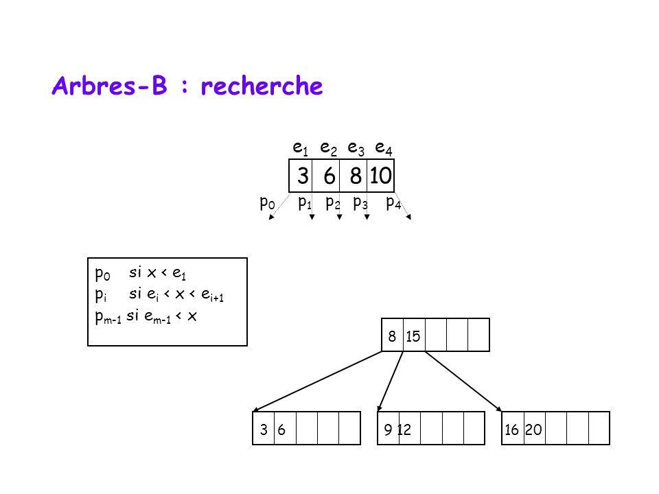 8 15 3 6 9 12 16 20 Arbres-B : recherche p 0 si x < e 1 p i si e i < x < e i+1 p m-1 si e m-1 < x 3 6 8 10 p0p0 p1p1 p2p2 p3p3 p4p4 e1e1 e2e2 e3e3 e4e4