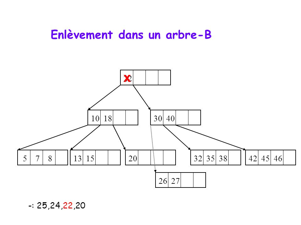 Enlèvement dans un arbre-B -: 25,24,22,20 10 18 5 7 8 32 35 38 13 15 42 45 46 26 27 22 30 40 20 x