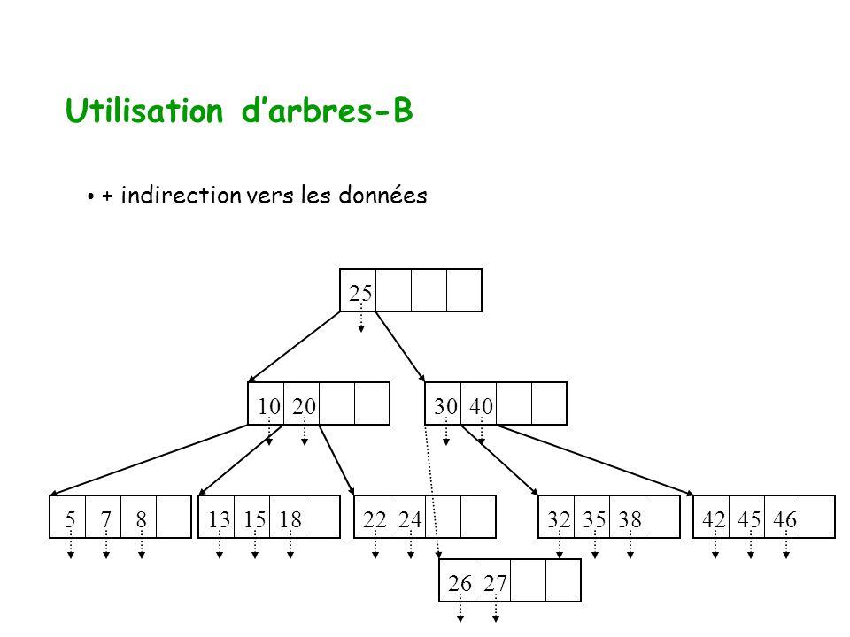 Utilisation darbres-B + indirection vers les données 10 20 5 7 8 22 24 32 35 38 13 15 18 42 45 46 26 27 25 30 40