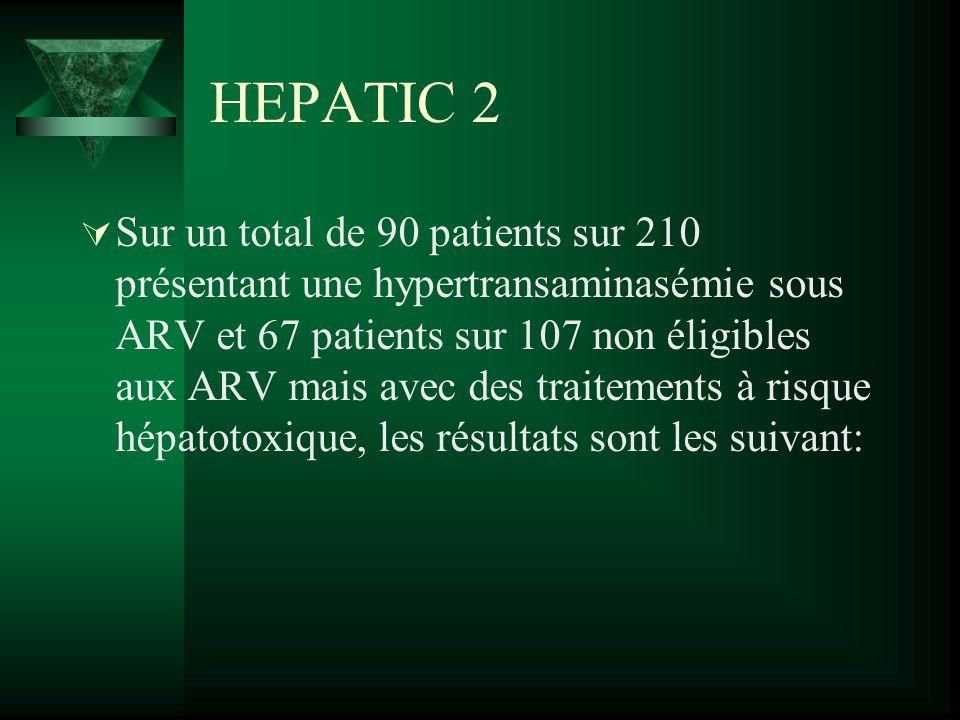 HEPATIC 2 Sur un total de 90 patients sur 210 présentant une hypertransaminasémie sous ARV et 67 patients sur 107 non éligibles aux ARV mais avec des