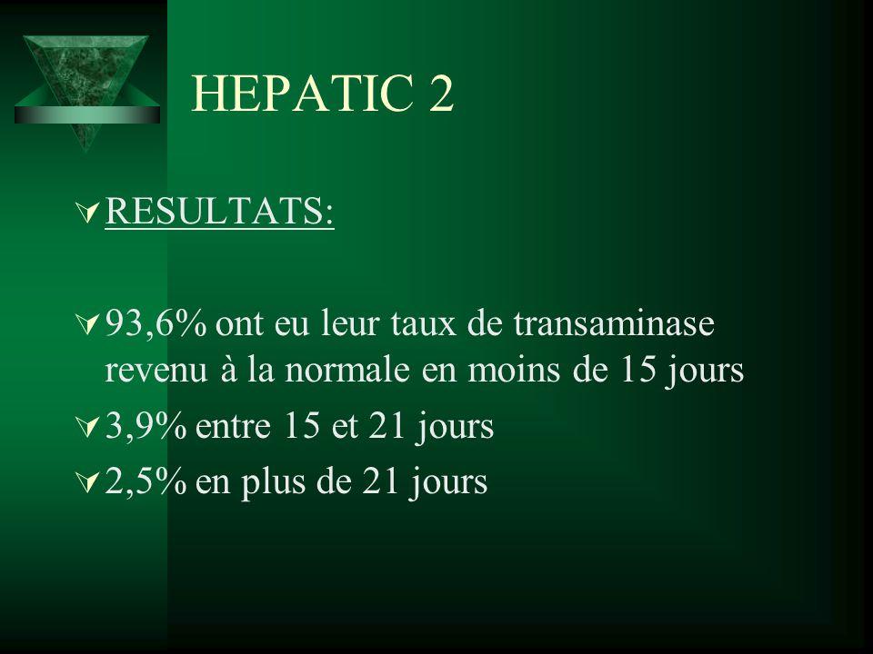 HEPATIC 2 RESULTATS: 93,6% ont eu leur taux de transaminase revenu à la normale en moins de 15 jours 3,9% entre 15 et 21 jours 2,5% en plus de 21 jour