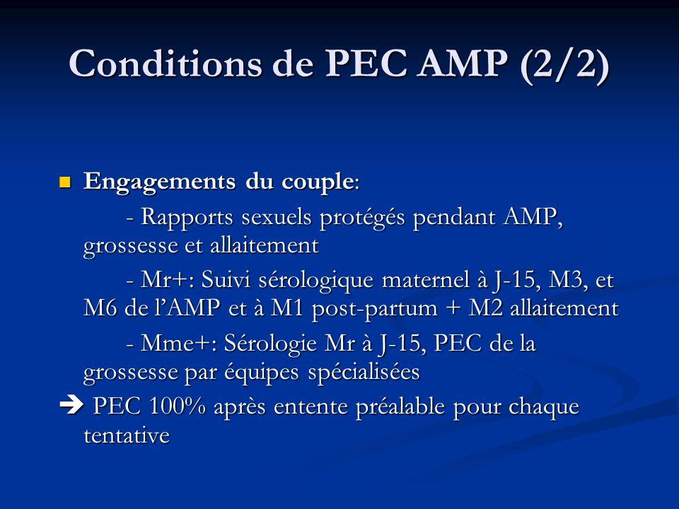 Conditions de PEC AMP (2/2) Engagements du couple: Engagements du couple: - Rapports sexuels protégés pendant AMP, grossesse et allaitement - Mr+: Sui