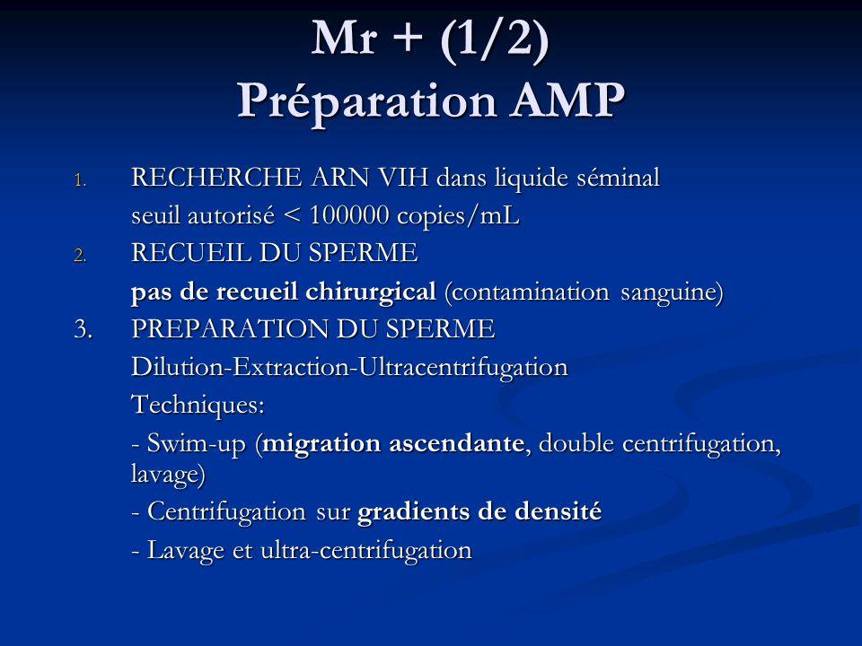 Mr + (1/2) Préparation AMP 1. RECHERCHE ARN VIH dans liquide séminal seuil autorisé < 100000 copies/mL 2. RECUEIL DU SPERME pas de recueil chirurgical