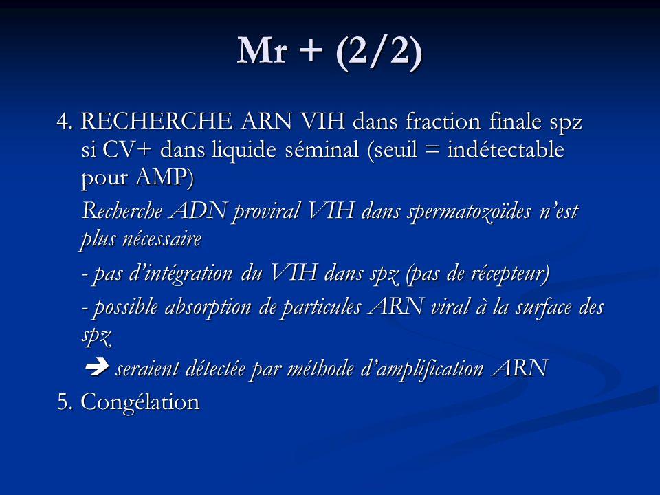 Mr + (2/2) 4. RECHERCHE ARN VIH dans fraction finale spz si CV+ dans liquide séminal (seuil = indétectable pour AMP) Recherche ADN proviral VIH dans s