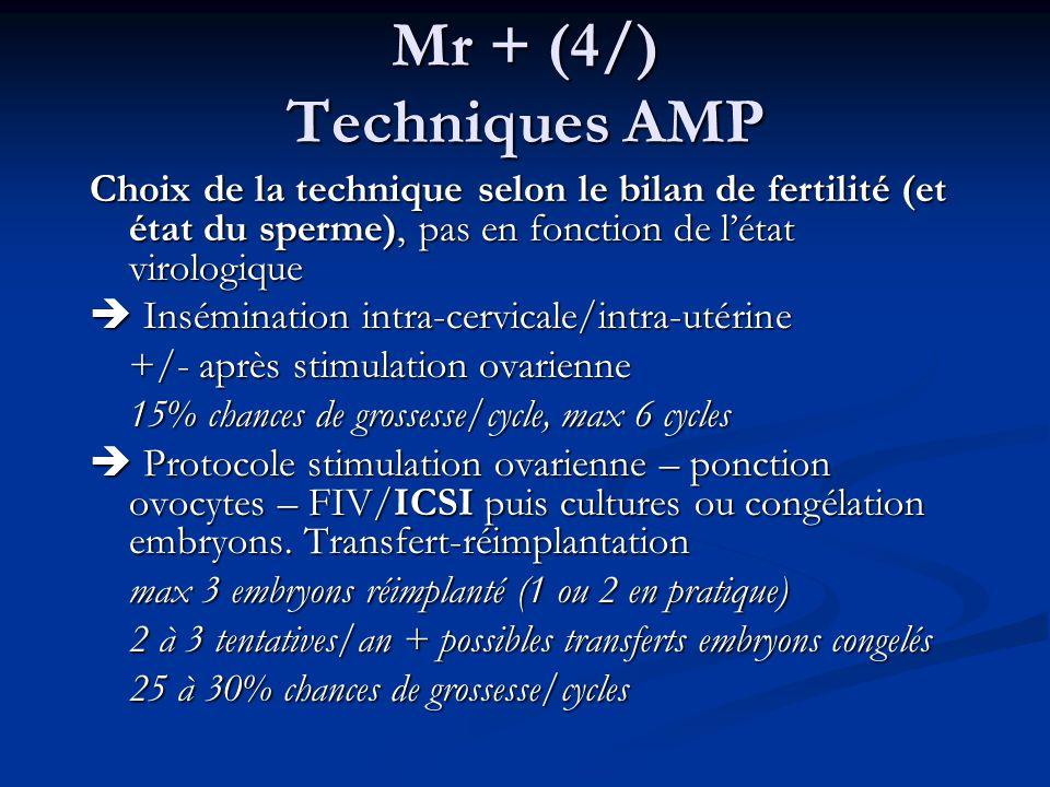 Mr + (4/) Techniques AMP Choix de la technique selon le bilan de fertilité (et état du sperme), pas en fonction de létat virologique Insémination intra-cervicale/intra-utérine Insémination intra-cervicale/intra-utérine +/- après stimulation ovarienne 15% chances de grossesse/cycle, max 6 cycles Protocole stimulation ovarienne – ponction ovocytes – FIV/ICSI puis cultures ou congélation embryons.