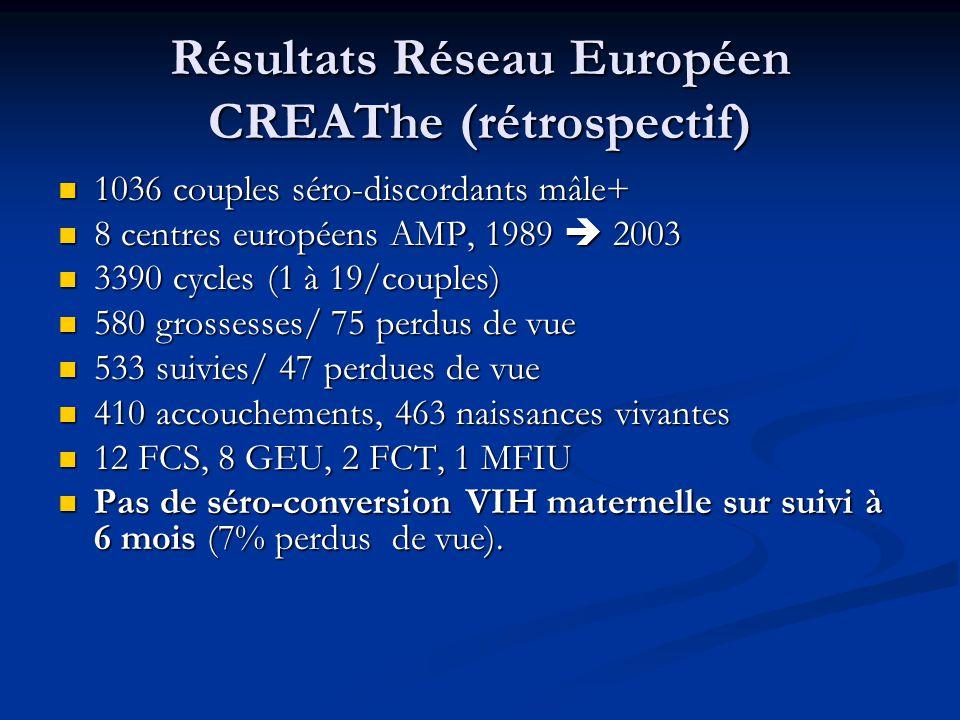 Résultats Réseau Européen CREAThe (rétrospectif) 1036 couples séro-discordants mâle+ 1036 couples séro-discordants mâle+ 8 centres européens AMP, 1989