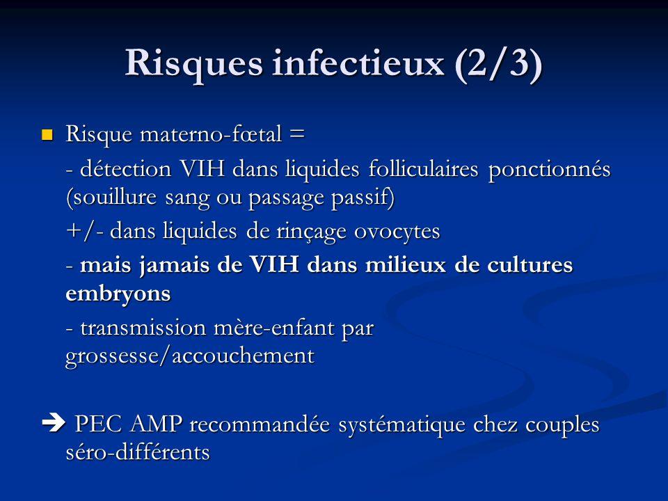 Risques infectieux (2/3) Risque materno-fœtal = Risque materno-fœtal = - détection VIH dans liquides folliculaires ponctionnés (souillure sang ou passage passif) +/- dans liquides de rinçage ovocytes - mais jamais de VIH dans milieux de cultures embryons - transmission mère-enfant par grossesse/accouchement PEC AMP recommandée systématique chez couples séro-différents PEC AMP recommandée systématique chez couples séro-différents