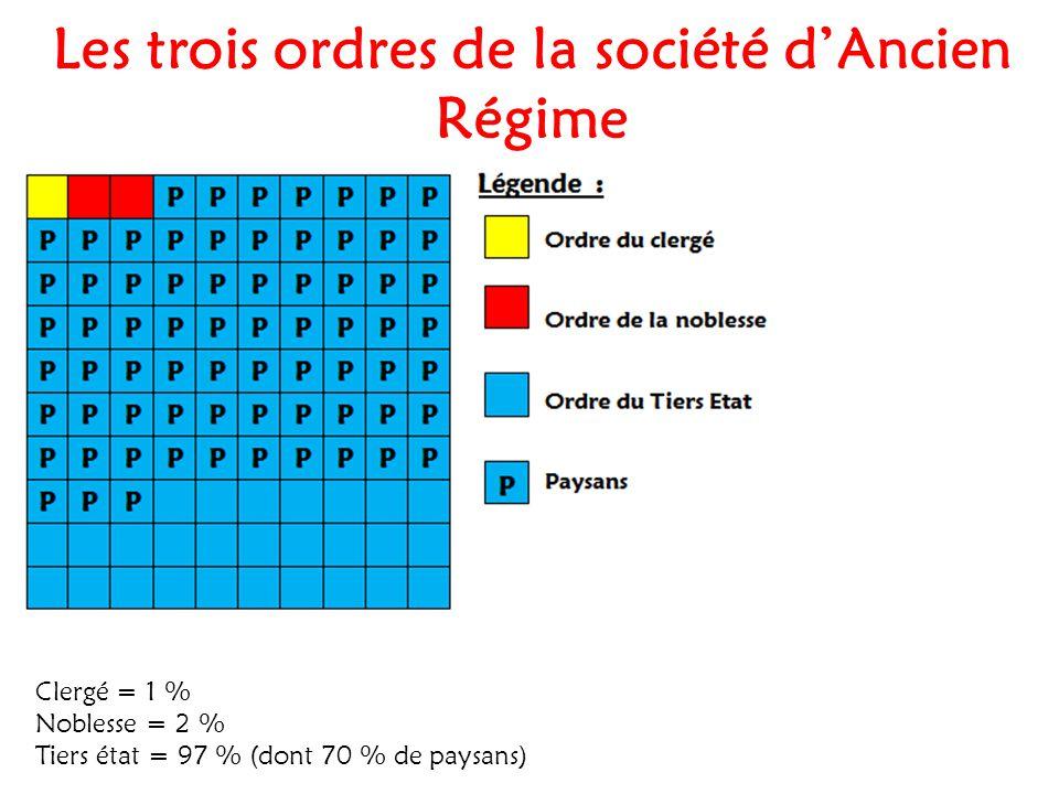 Les trois ordres de la société d Ancien Régime Clergé = 1 % Noblesse = 2 % Tiers état = 97 % (dont 70 % de paysans)