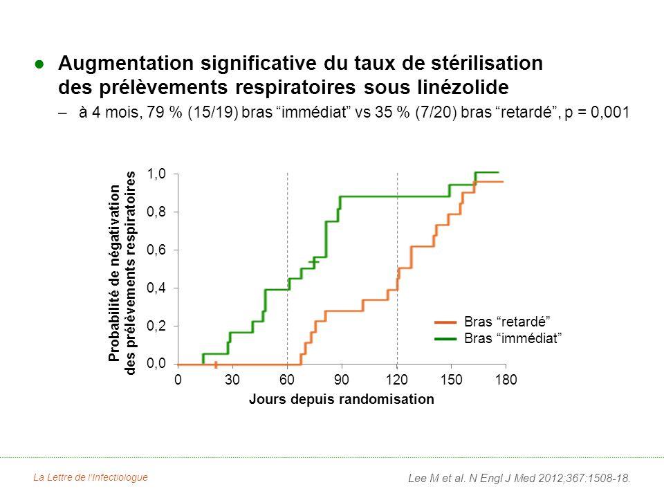 Augmentation significative du taux de stérilisation des prélèvements respiratoires sous linézolide –à 4 mois, 79 % (15/19) bras immédiat vs 35 % (7/20
