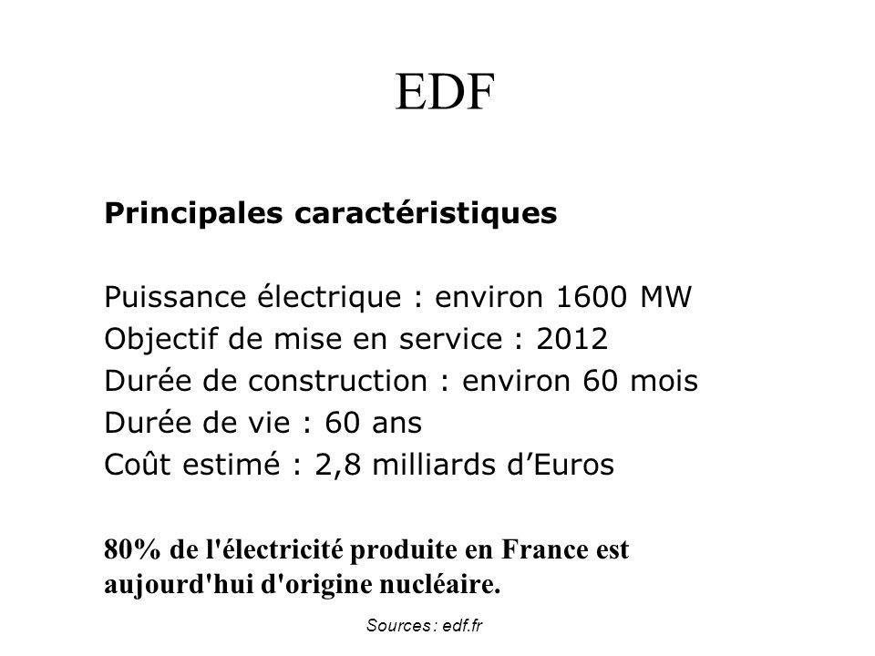 Sources : edf.fr EDF Principales caractéristiques Puissance électrique : environ 1600 MW Objectif de mise en service : 2012 Durée de construction : environ 60 mois Durée de vie : 60 ans Coût estimé : 2,8 milliards dEuros 80% de l électricité produite en France est aujourd hui d origine nucléaire.