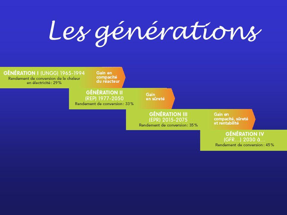 Les générations
