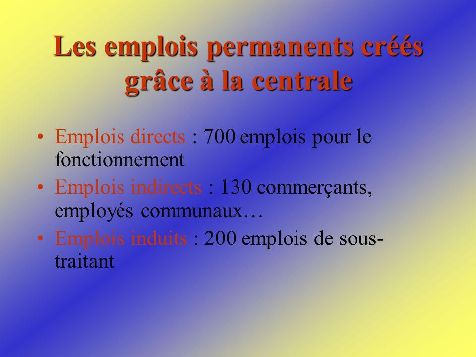 Les emplois permanents créés grâce à la centrale Emplois directs : 700 emplois pour le fonctionnement Emplois indirects : 130 commerçants, employés communaux… Emplois induits : 200 emplois de sous- traitant