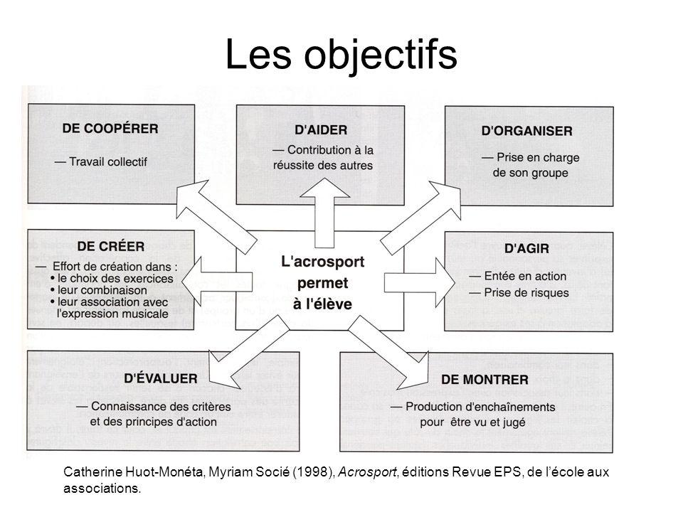 Les objectifs Catherine Huot-Monéta, Myriam Socié (1998), Acrosport, éditions Revue EPS, de lécole aux associations.