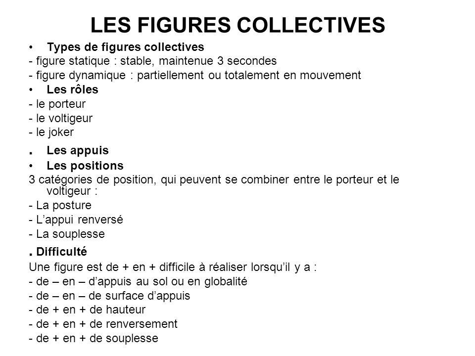 LES FIGURES COLLECTIVES Types de figures collectives - figure statique : stable, maintenue 3 secondes - figure dynamique : partiellement ou totalement en mouvement Les rôles - le porteur - le voltigeur - le joker.