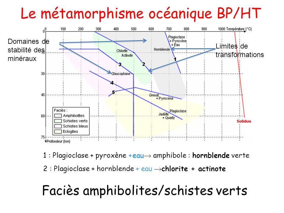 Faciès amphibolites/schistes verts Le métamorphisme océanique BP/HT Domaines de stabilité des minéraux Limites de transformations 1 : Plagioclase + py