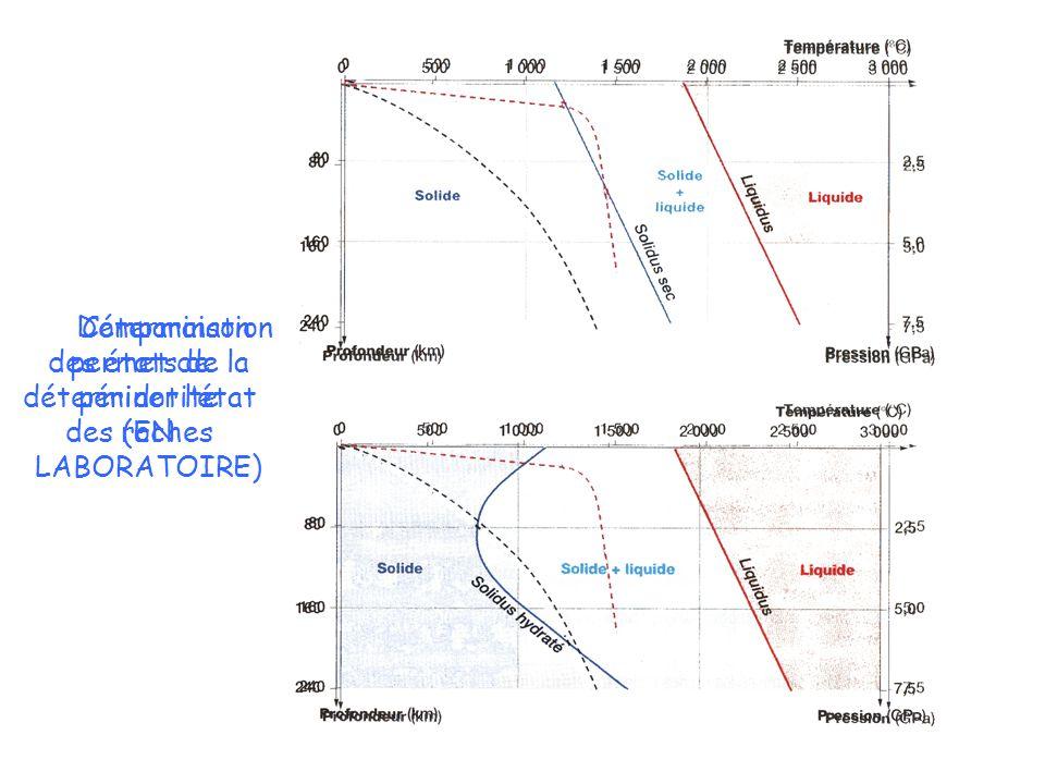 Détermination des états de la péridotite (EN LABORATOIRE) Comparaison permet de déterminer létat des roches