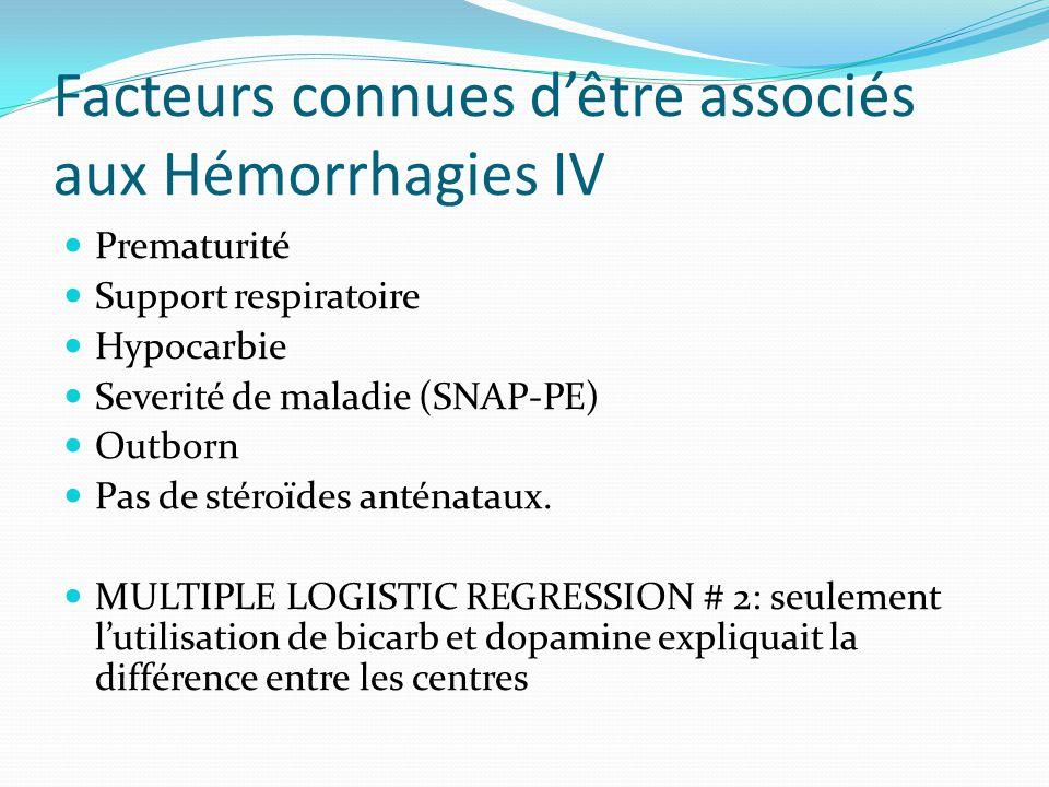 Facteurs connues dêtre associés aux Hémorrhagies IV Prematurité Support respiratoire Hypocarbie Severité de maladie (SNAP-PE) Outborn Pas de stéroïdes anténataux.