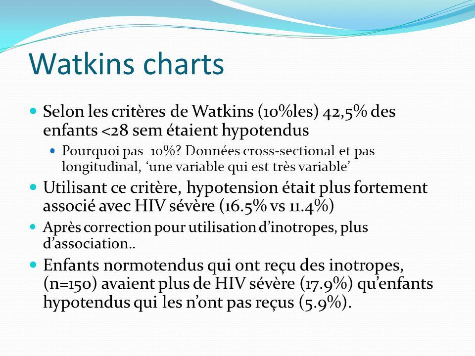 Watkins charts Selon les critères de Watkins (10%les) 42,5% des enfants <28 sem étaient hypotendus Pourquoi pas 10%.