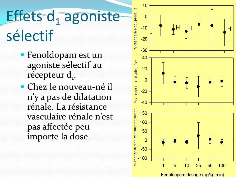 Effets d 1 agoniste sélectif Fenoldopam est un agoniste sélectif au récepteur d 1.