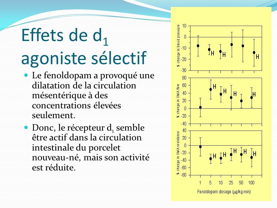Effets de d 1 agoniste sélectif Le fenoldopam a provoqué une dilatation de la circulation mésentérique à des concentrations élevées seulement.