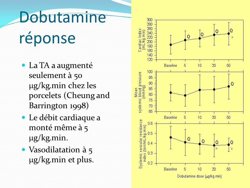 Dobutamine réponse La TA a augmenté seulement à 50 g/kg.min chez les porcelets (Cheung and Barrington 1998) Le débit cardiaque a monté même à 5 g/kg.min.