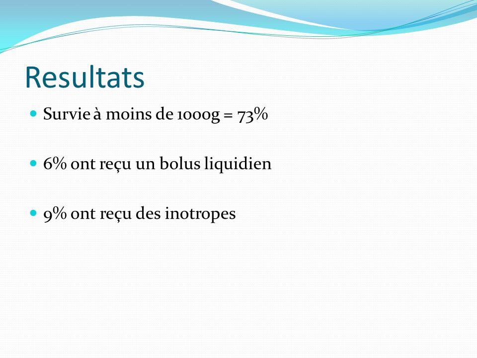 Resultats Survie à moins de 1000g = 73% 6% ont reçu un bolus liquidien 9% ont reçu des inotropes